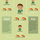 Link to does your child have a cold or flu infographic